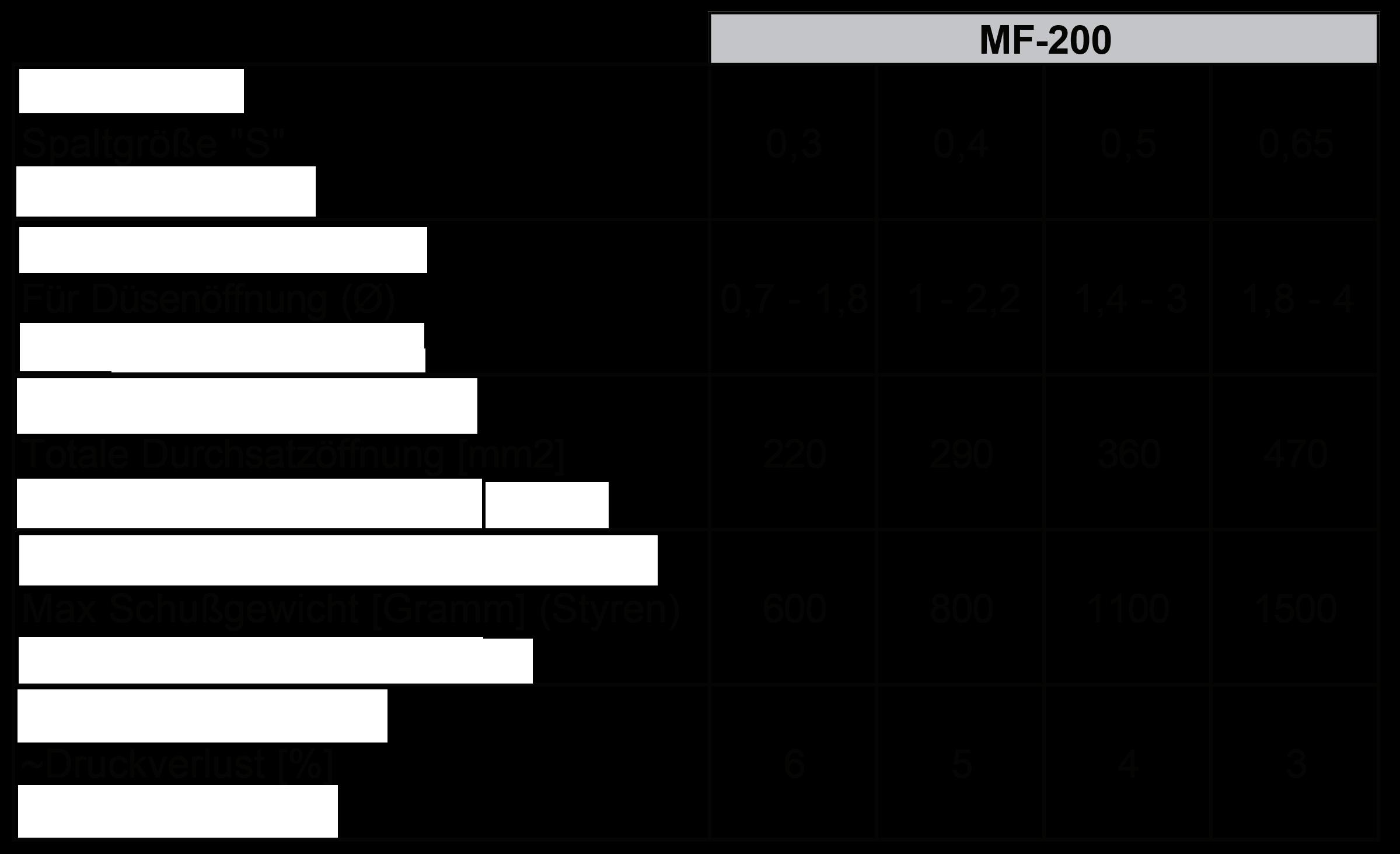 MF_200-tabelle