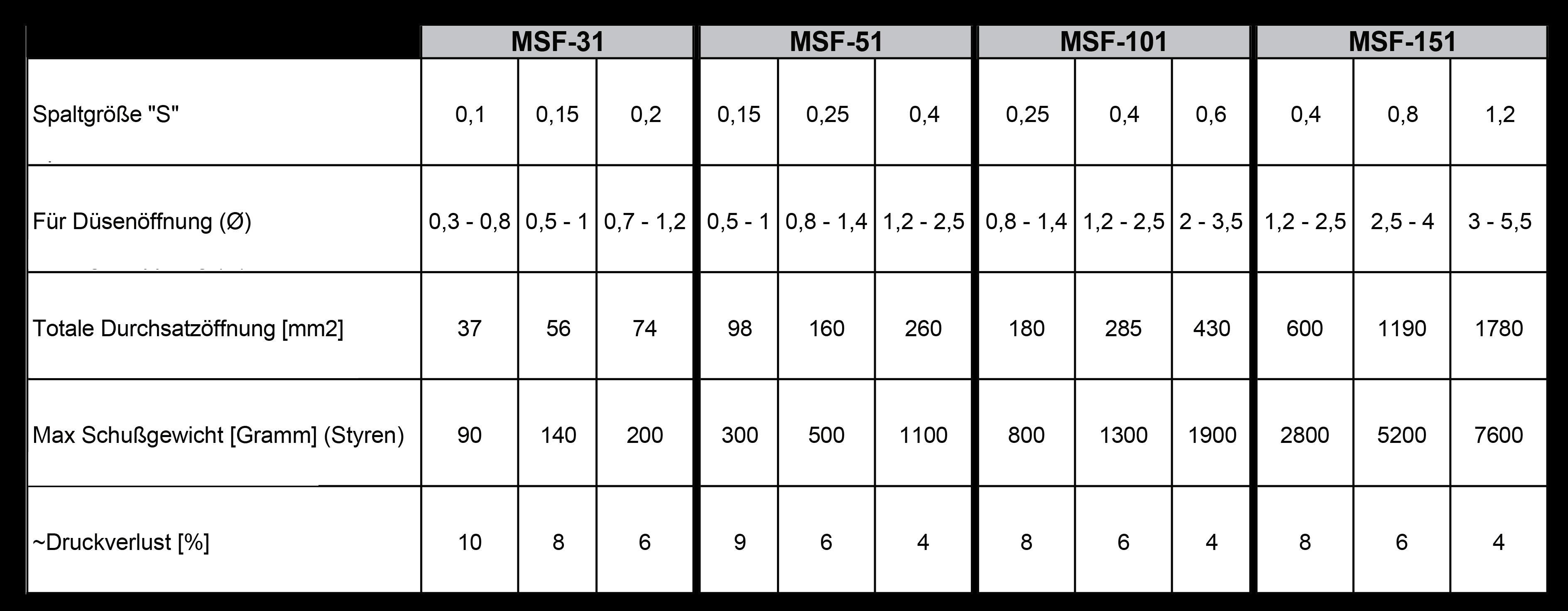 MSF-tabelle