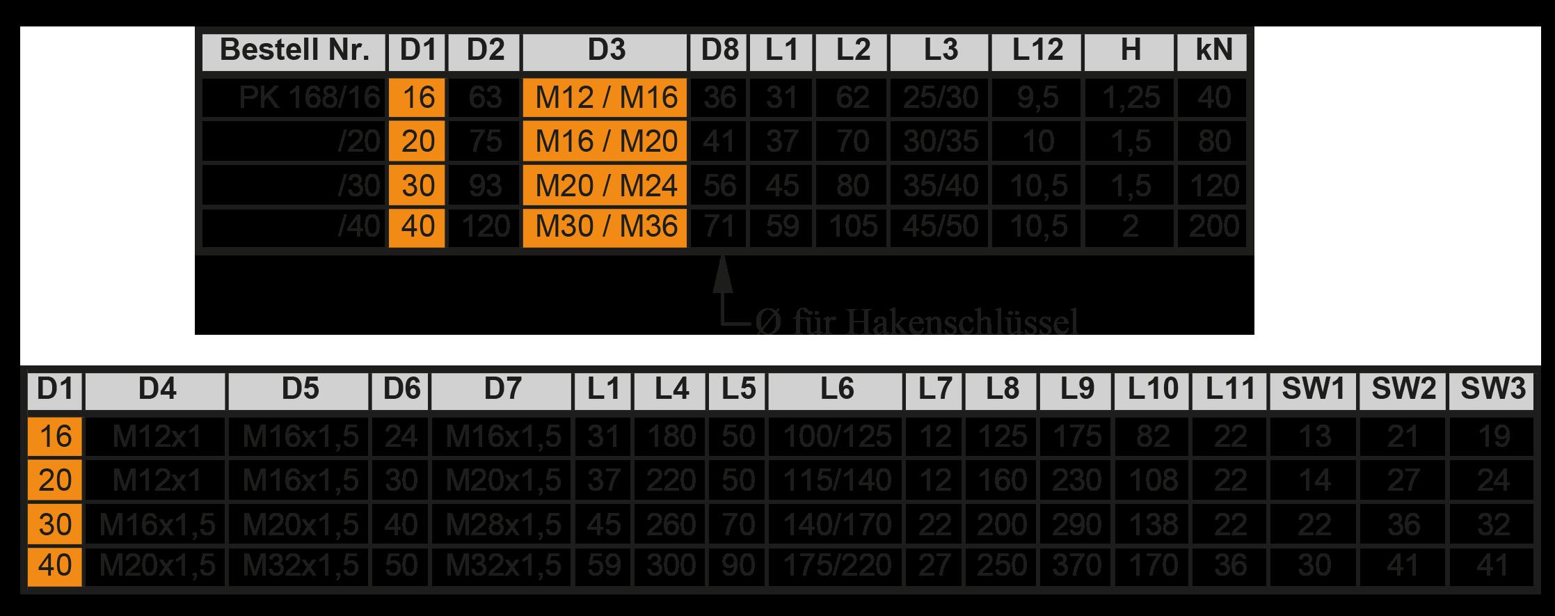 PK-2-Tabellen