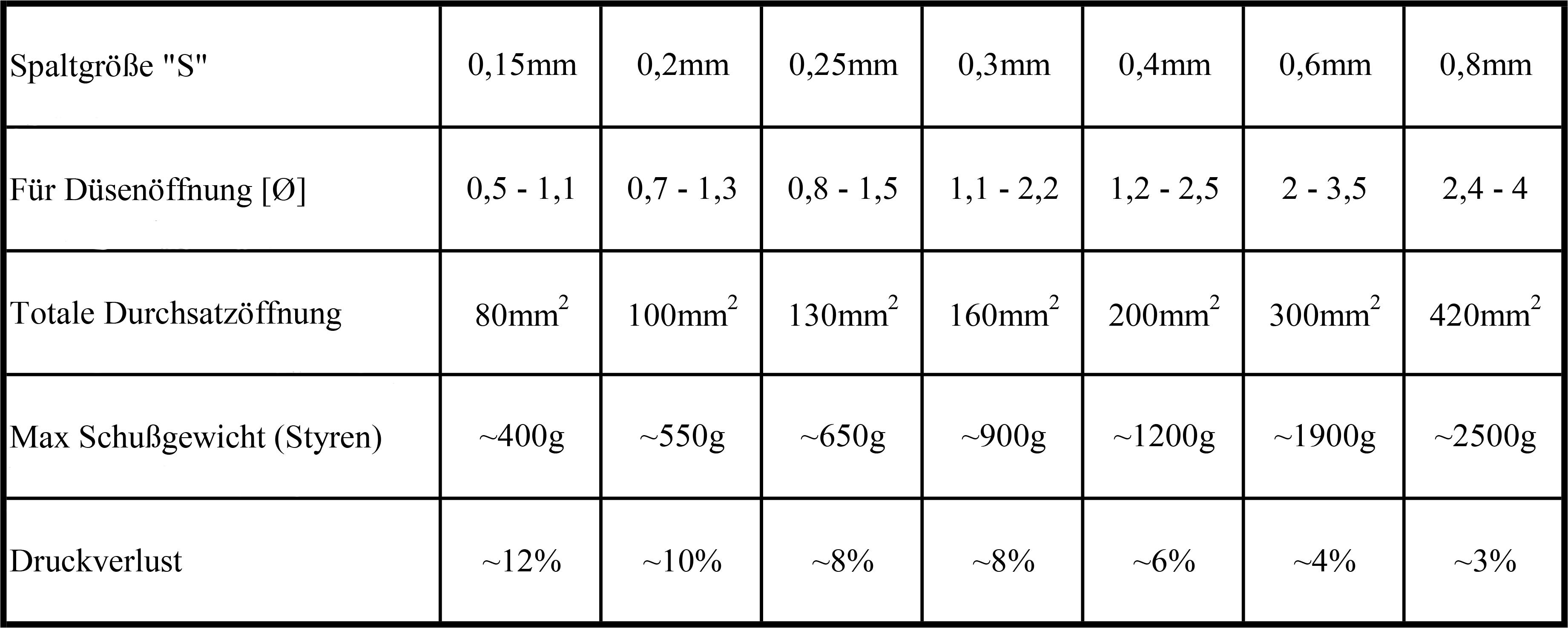 WSF-tabelle